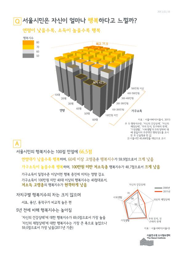 서울시민은 자신이 얼마나 행복하다고 느낄까?
