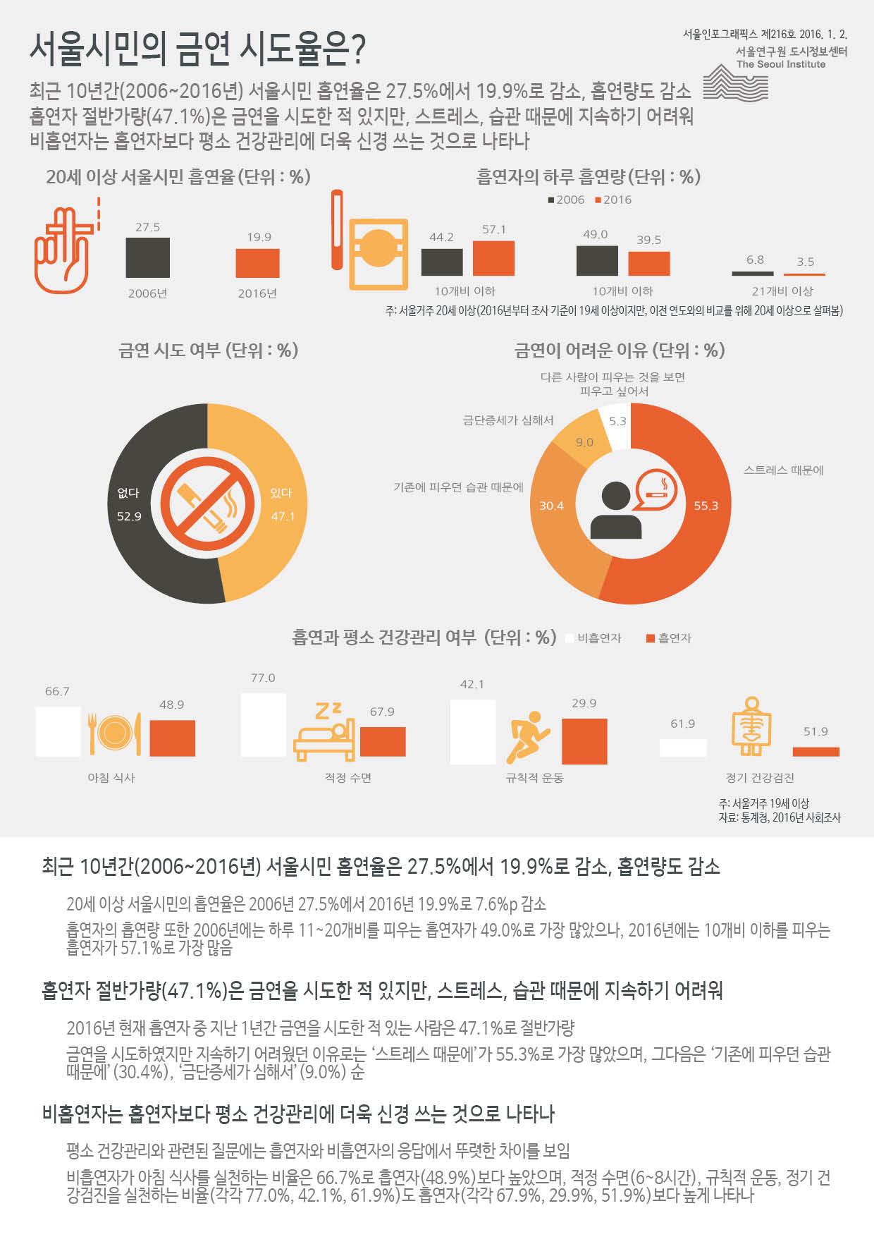 서울시민의 금연 시도율은? 서울인포그래픽스 제216호 2017년 1월 2일 최근 10년간(2006~2016년) 서울시민 흡연율은 27.5%에서 19.9%로 감소, 흡연량도 감소. 흡연자 절반가량(47.1%)은 금연을 시도한 적 있지만, 스트레스, 습관 때문에 지속하기 어려워함. 비흡연자는 흡연자보다 평소 건강관리에 더욱 신경 쓰는 것으로 나타남으로 정리될 수 있습니다. 인포그래픽으로 제공되는 그래픽은 하단에 표로 자세히 제공됩니다.