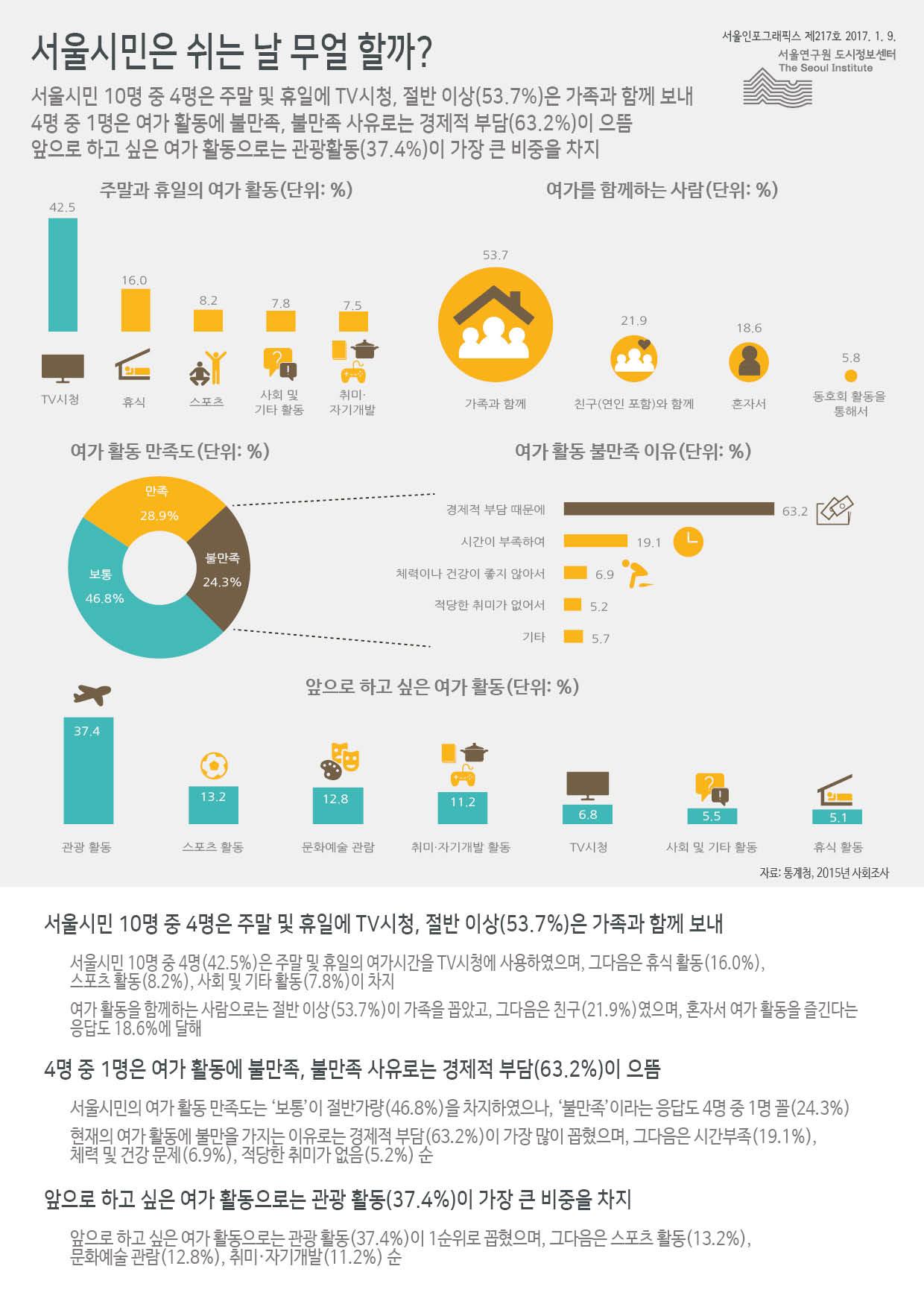 서울시민은 쉬는 날 무얼 할까? 서울인포그래픽스 제217호 2017년 1월 9일 서울시민 10명 중 4명은 주말 및 휴일에 TV시청, 절반 이상(53.7%)은 가족과 함께 보냄. 4명 중 1명은 여가 활동에 불만족, 불만족 사유로는 경제적 부담(63.2%)이 으뜸. 앞으로 하고 싶은 여가 활동으로는 관광활동(37.4%)이 가장 큰 비중을 차지함으로 정리될 수 있습니다. 인포그래픽으로 제공되는 그래픽은 하단에 표로 자세히 제공됩니다.