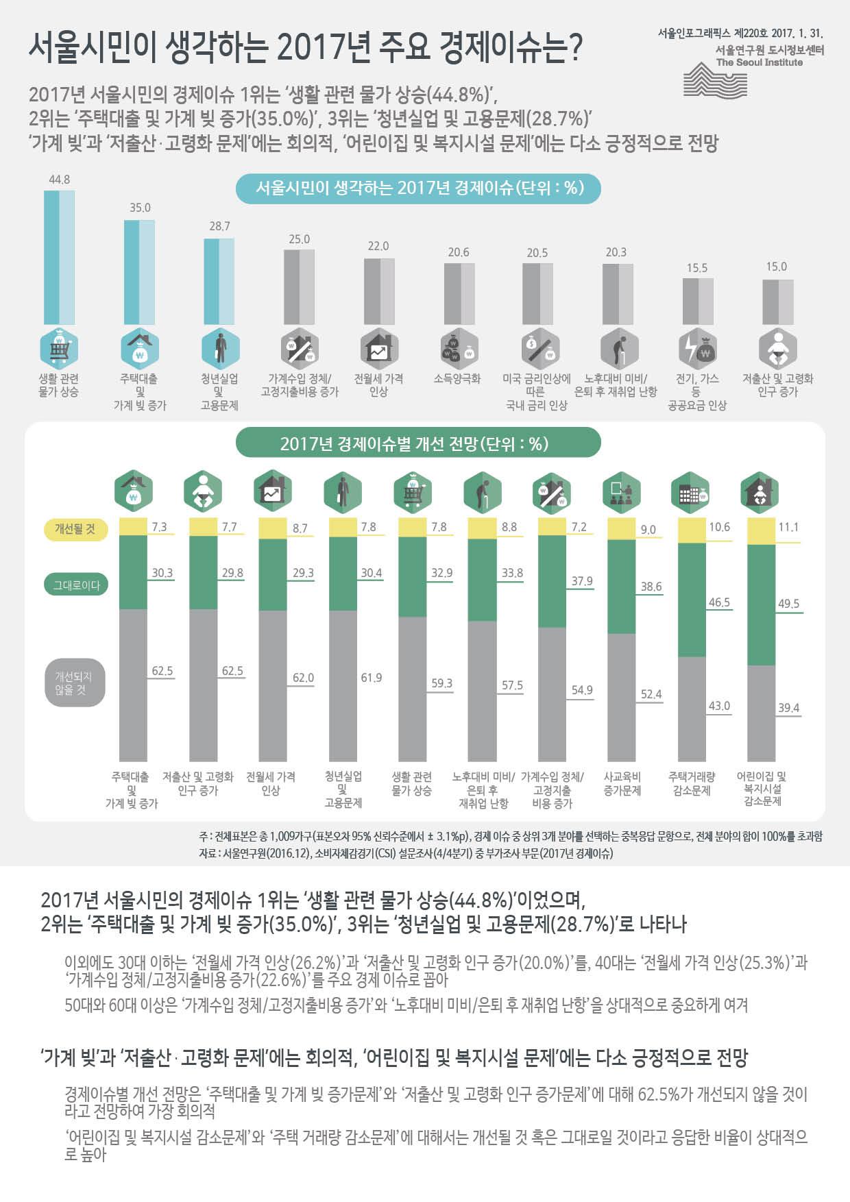 서울시민이 생각하는 2017년 주요 경제이슈는? 서울인포그래픽스 제220호 2017년 1월 31일 2017년 서울시민의 경제이슈 1위는 '생활 관련 물가 상승(44.8%)', 2위는 '주택대출 및 가계 빚 증가(35.0%)', 3위는 '청년실업 및 고용문제(28.7%)' '가계 빚'과 '저출산・고령화 문제'에는 회의적, '어린이집 및 복지시설 문제'에는 다소 긍정적으로 전망으로 정리 될 수 있습니다. 인포그래픽으로 제공되는 그래픽은 하단에 표로 자세히 제공됩니다.
