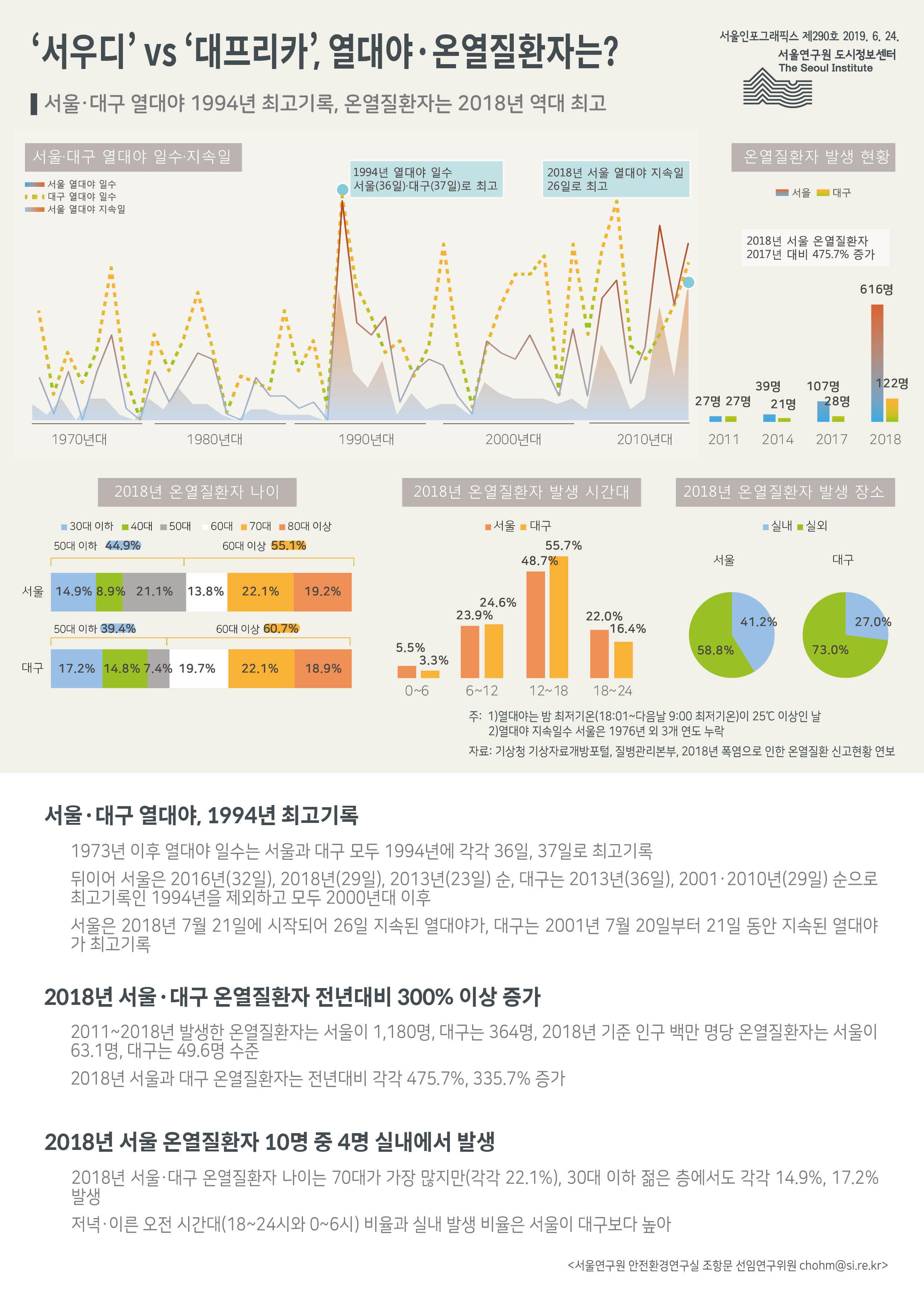 서울·대구 열대야 1994년 최고기록, 온열질환자는 2018년 역대 최고 (하단 내용 참조)