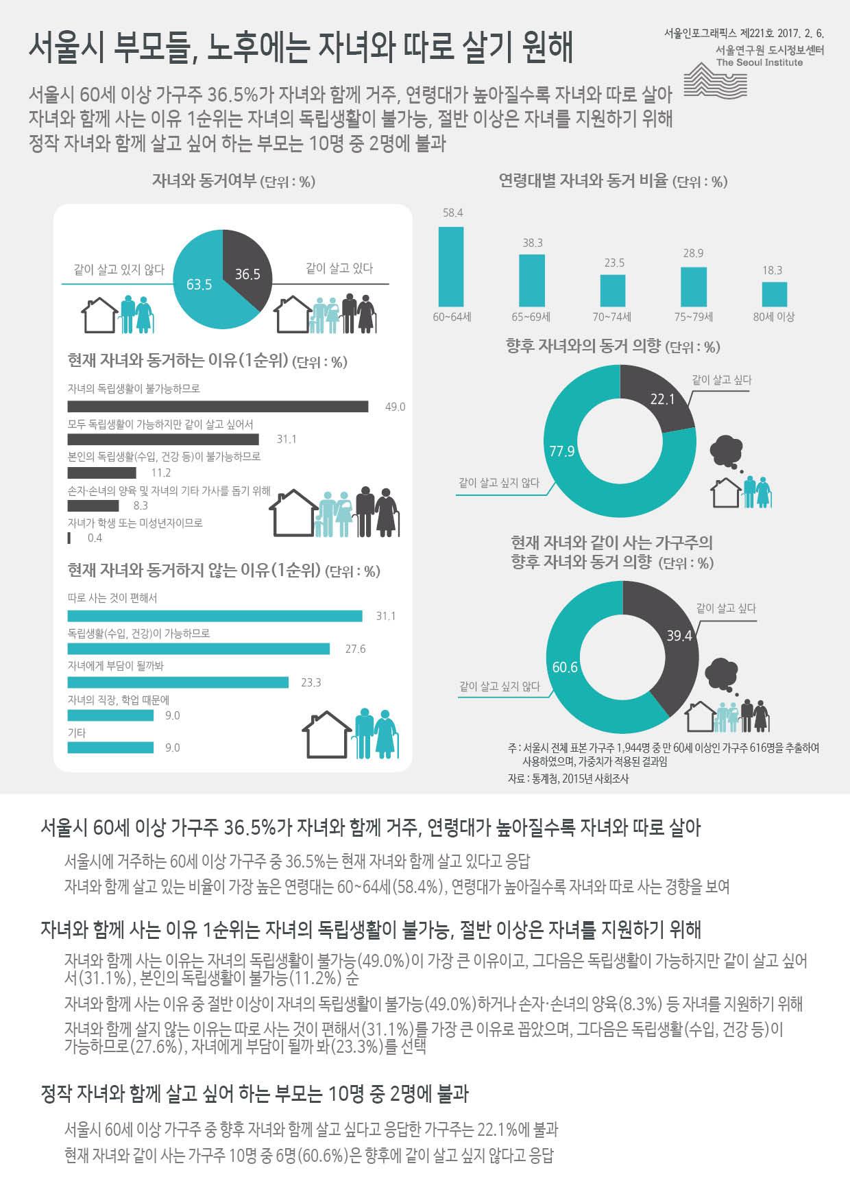 서울시 부모들, 노후에는 자녀와 따로 살기 원해 서울인포그래픽스 제221호 2017년 2월 6일 서울시 60세 이상 가구주 36.5%가 자녀와 함께 거주, 연령대가 높아질수록 자녀와 따로 삶. 자녀와 함께 사는 이유 1순위는 자녀의 독립생활이 불가능, 절반 이상은 자녀를 지원하기 위해. 정작 자녀와 함께 살고 싶어 하는 부모는 10명 중 2명에 불과함으로 정리될 수 있습니다. 인포그래픽으로 제공되는 그래픽은 하단에 표로 자세히 제공됩니다.