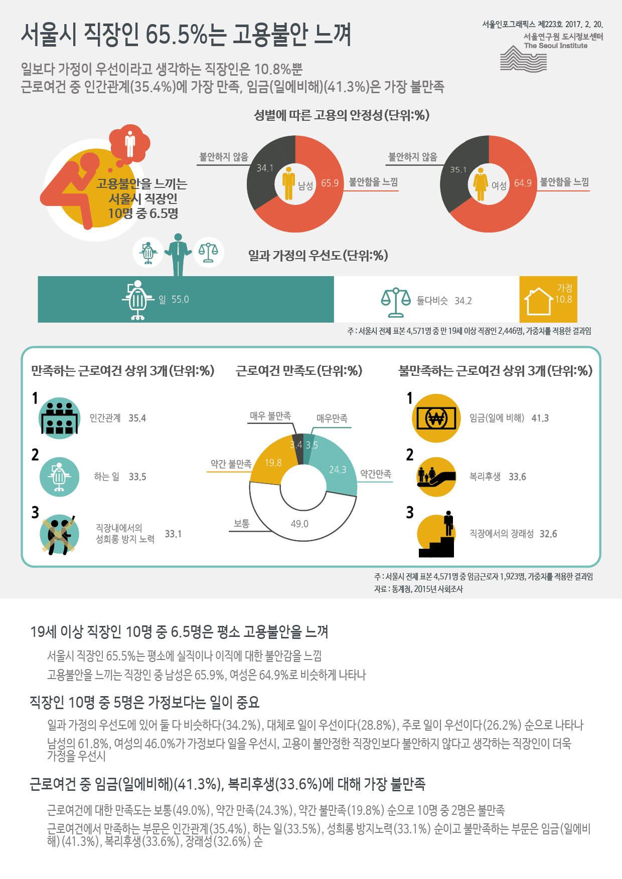 서울시 직장인 65.5%는 고용불안 느껴 서울인포그래픽스 제223호 2017년 2월 20일 일보다 가정이 우선이라고 생각하는 직장인은 10.8%뿐. 근로여건 중 인간관계(35.4%)에 가장 만족, 일에 비한 임금은 41.3%로 가장 불만족하다고 느낌으로 정리될 수 있습니다. 인포그래픽으로 제공되는 그래픽은 하단에 표로 자세히 제공됩니다.