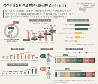 정신건강질환 진료 받은 서울시민 얼마나 되나?