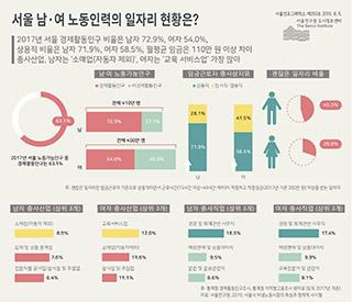 서울 남·여 노동인력의 일자리 현황은?