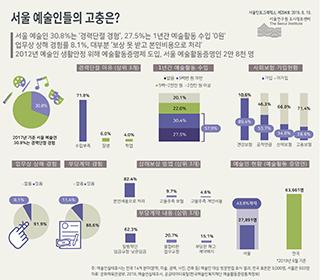 서울 예술인들의 고충은?