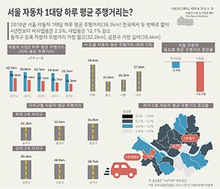서울 자동차 1대당 하루 평균 주행거리는?