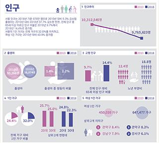 서울인포그래픽스로 본 서울의 변화 Ⅰ