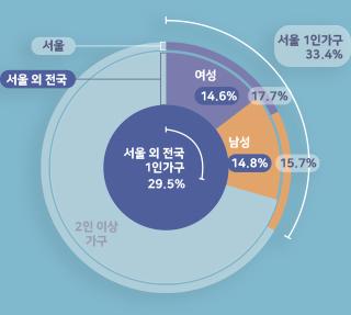 서울 여성 1인 가구의 주거현황