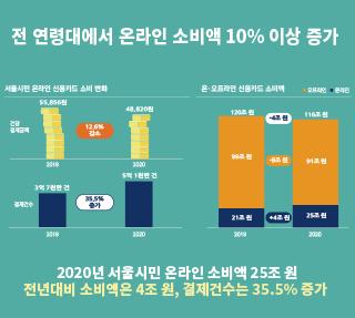 코로나19가 바꾼 2020년 서울시민의 소비 Ⅱ
