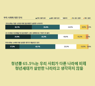 서울 청년들이 느끼는 우리사회와 불평등