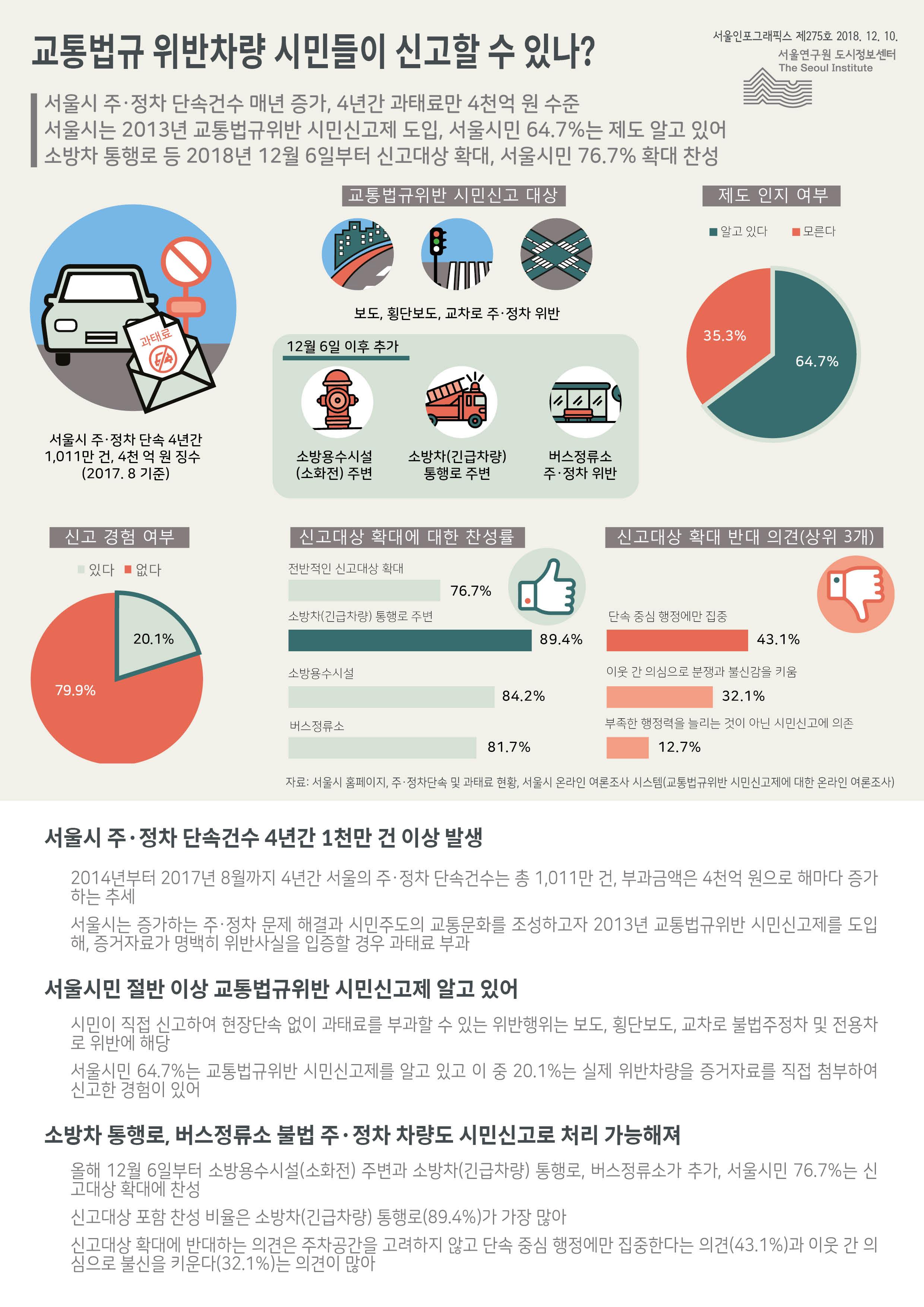 서울시 주·정차 단속건수 매년 증가, 4년간 과태료만 4천억 원 수준  서울시는 2013년 교통법규위반 시민신고제 도입, 서울시민 64.7%는 제도 알고 있어  소방차 통행로 등 2018년 12월 6일부터 신고대상 확대, 서울시민 76.7% 확대 찬성(하단 내용 참조)