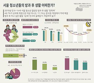 서울 청소년들의 방과 후 생활 어떠한가?