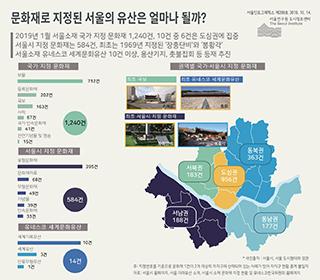 문화재로 지정된 서울의 유산은 얼마나 될까?