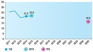 그림. 뉴사우스웨일즈주 아동 비만율 및 목표