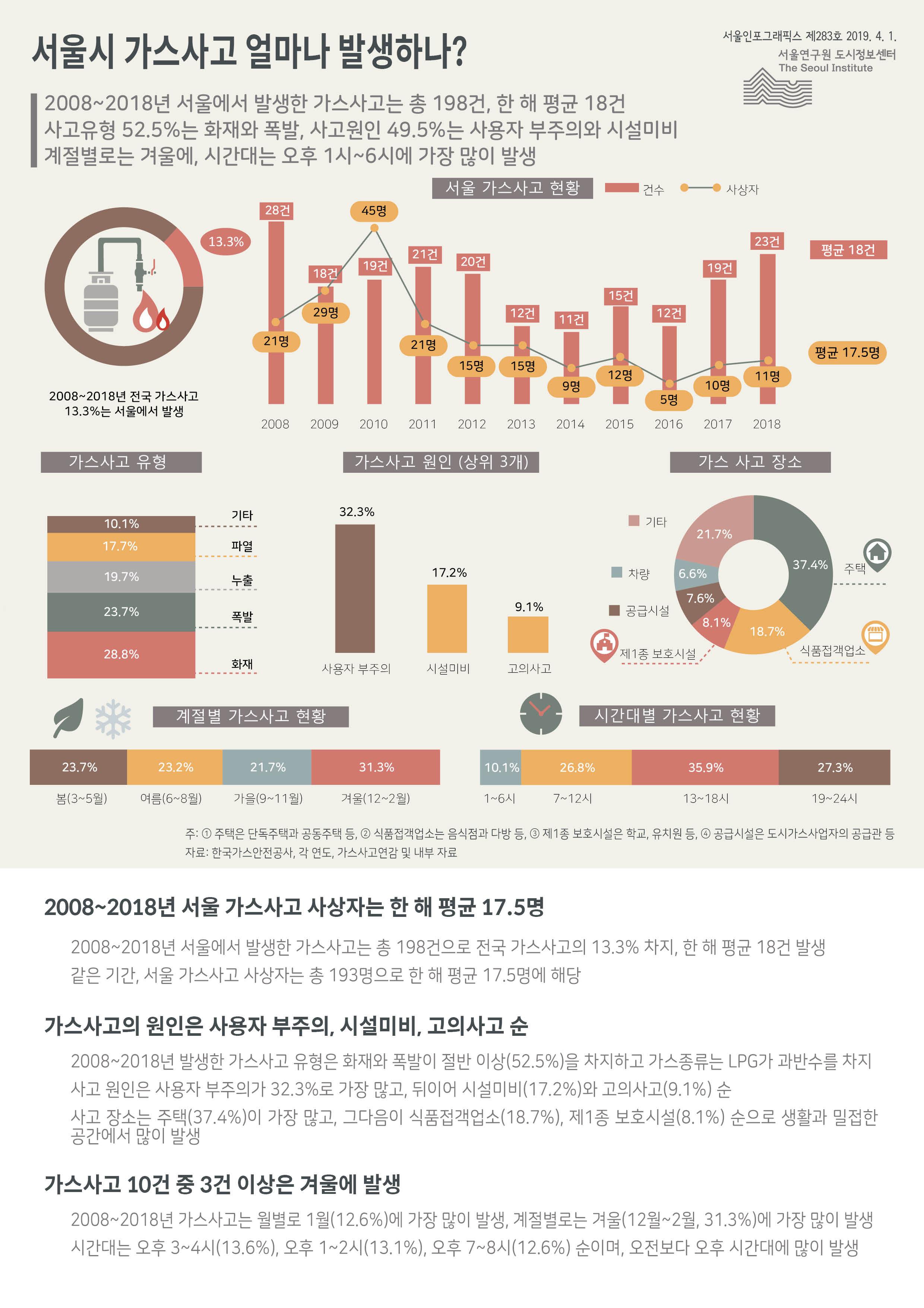 서울시 가스사고 얼마나 발생하나? 서울인포그래픽스 제283호 2019년 4월 1일 2008년부터 2018년까지 서울 가스사고는 총 198건으로 전국 가스사고의 13.3% 차지. 사상자는 한 해 평균 17.5명. 가스사고의 원인은 사용자 부주의, 시설미비, 고의사고 순. 가스사고 10건 중 3건 이상은 겨울에 발생으로 정리 될 수 있습니다. 인포그래픽으로 제공되는 그래픽은 하단에 표로 자세히 제공됩니다.
