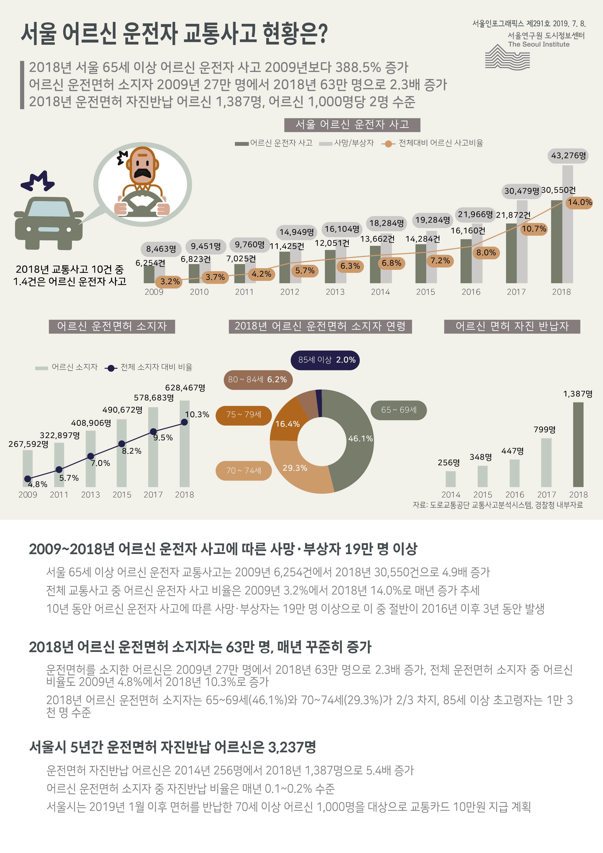 서울 어르신 운전자 교통사고 현황은? 서울인포그래픽스 제291호 2019년 7월 8일 2018 서울 65세 이상 어르신 운전자 사고는 2009년보다 388.5%증가. 2018년까지 어르신 운전자 사고에 따른 사망·부상자 19만 명 이상. 2018년 어르신 운전면허 소지자는 63만 명. 서울시 5년간 운전면허 자진반납 어르신은 3,237명으로 정리 될 수 있습니다. 인포그래픽으로 제공되는 그래픽은 하단에 표로 자세히 제공됩니다.