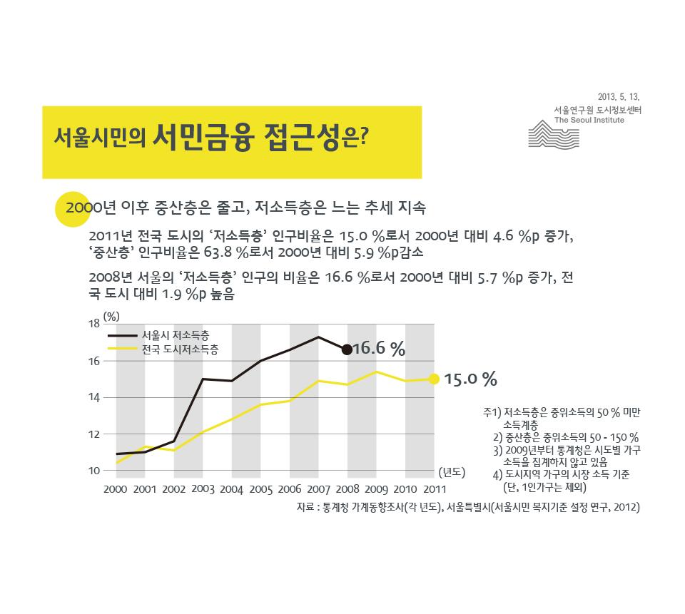서울시민의 서민금융 접근성은?