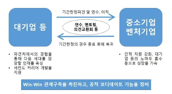 이노베이션 인재 육성·유동화 촉진 사업의 개요