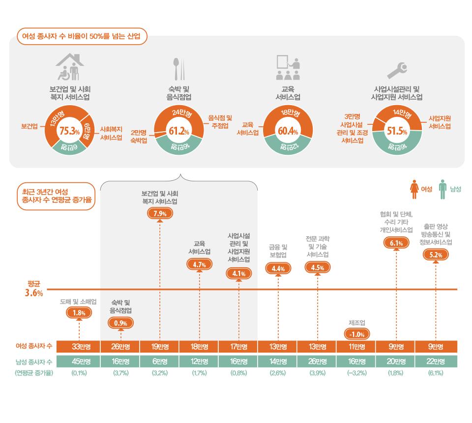 서울에서 여성 종사자 수가 남성보다 많은 산업은?