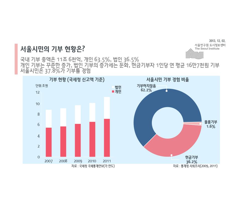 서울시민의 기부 현황은?