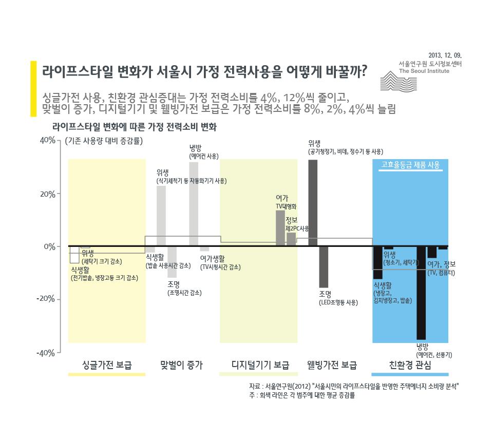 라이프스타일 변화가 서울시 가정 전력사용을 어떻게 바꿀까?