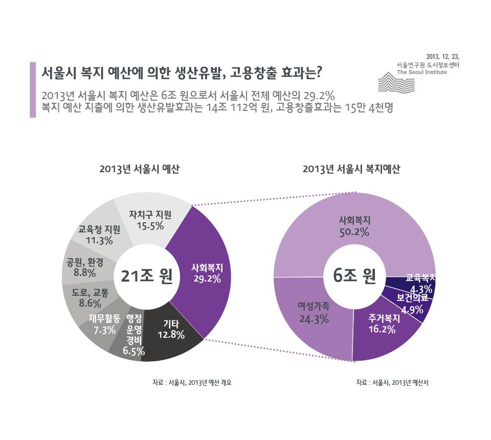 서울시 복지 예산에 의한 생산유발, 고용창출 효과는?