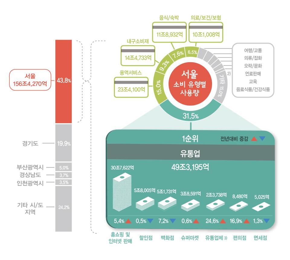 서울 지역 내에서 신용카드가 가장 많이 사용된 곳은?