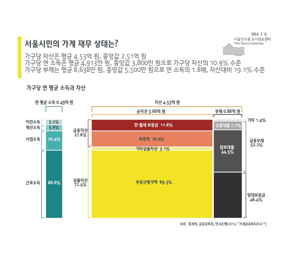 서울시민의 가계 재무 상태는?