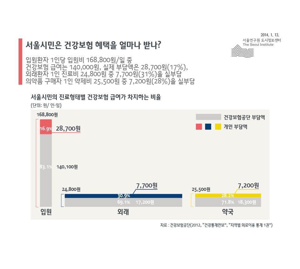 서울시민은 건강보험 혜택을 얼마나 받나?