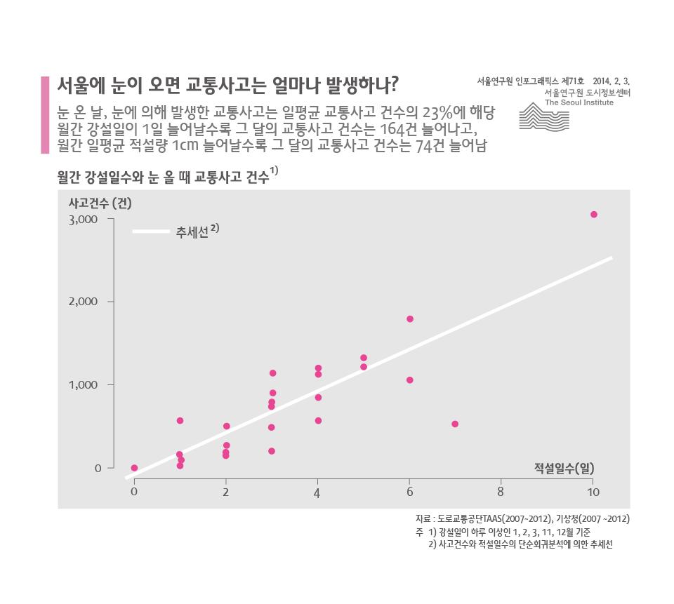 서울에 눈이 오면 교통사고는 얼마나 발생하나?