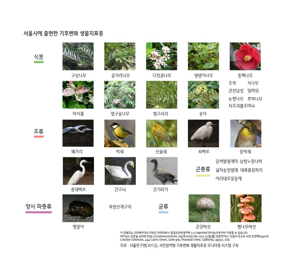 기후변화 생물지표종, 어디에 얼마나 있나?