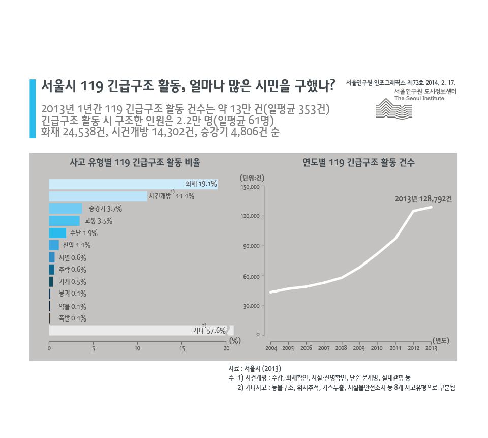 서울시 119 긴급구조 활동, 얼마나 많은 시민을 구했나?