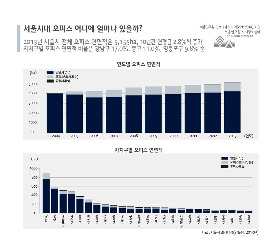 서울시내 오피스는 어디에 얼마나 있을까?