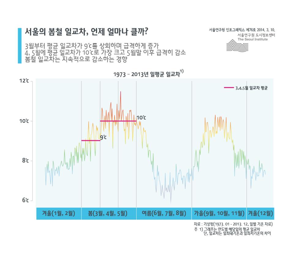 서울의 봄철 일교차, 언제 얼마나 클까?