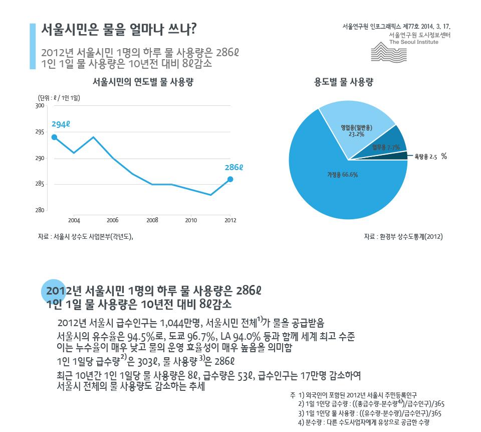 서울시민은 물을 얼마나 쓰나?