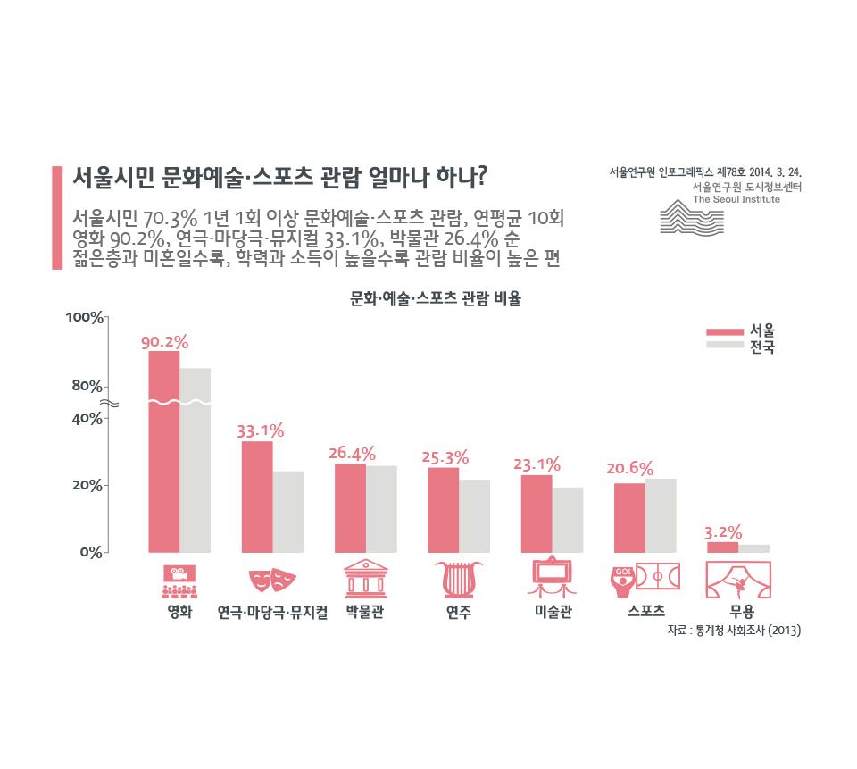 서울시민 문화예술·스포츠관람 얼마나 하나?