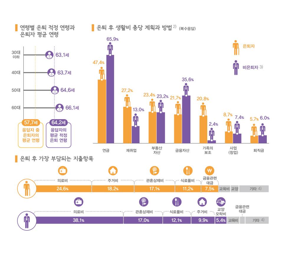 서울시민들, 은퇴 후 생활 계획은?
