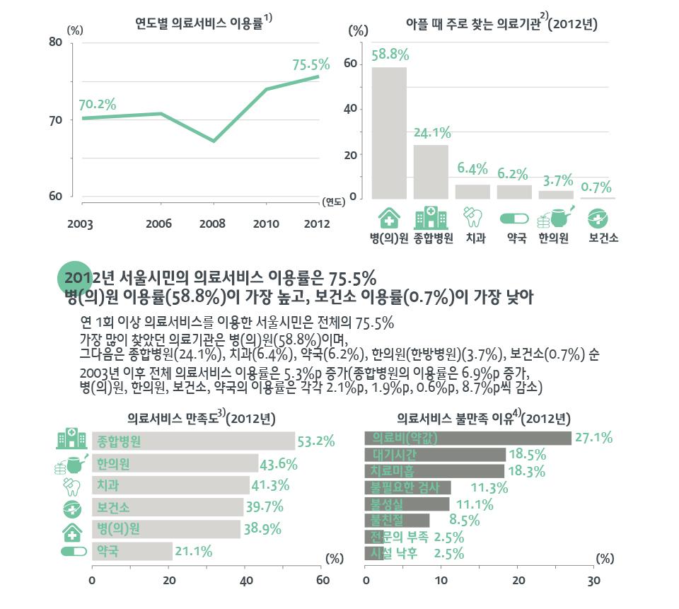 서울시민의 의료서비스 이용 현황은?