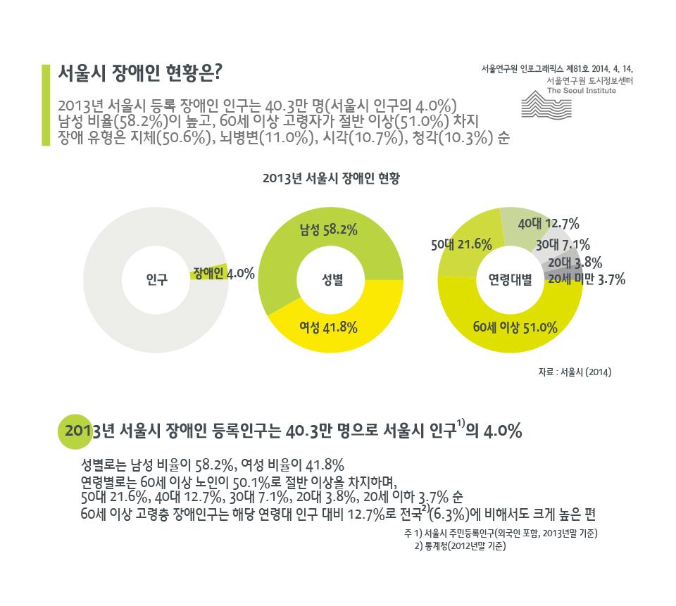 서울시 장애인 현황은?