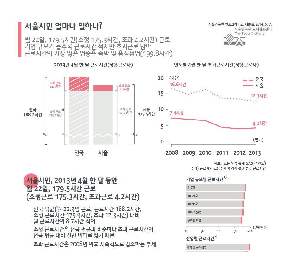 서울시민 얼마나 일하나?