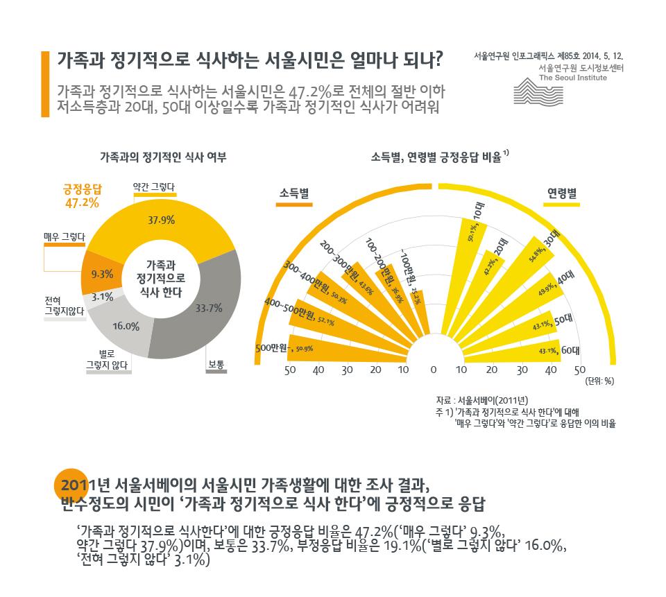 가족과 정기적으로 식사하는 서울시민은 얼마나 되나?