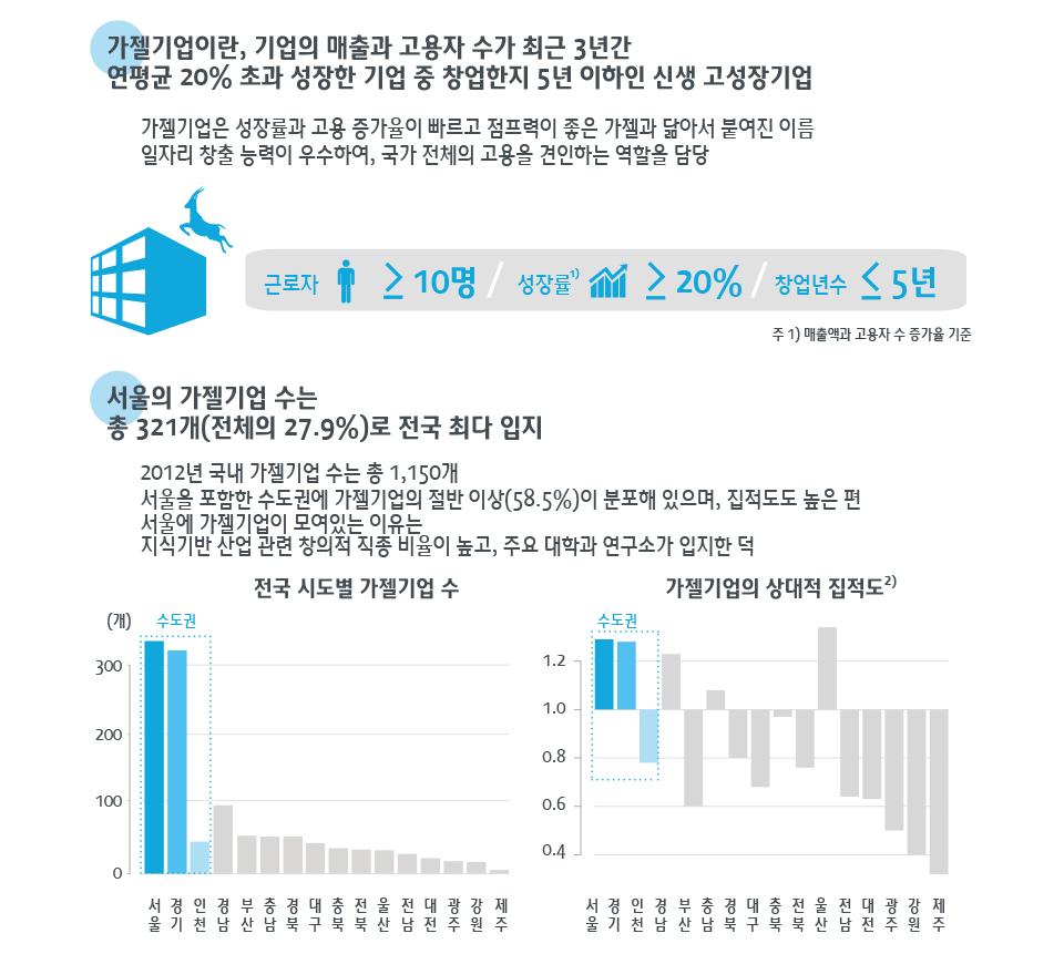 가젤기업(신생 고성장기업), 서울에 얼마나 입지해 있나?