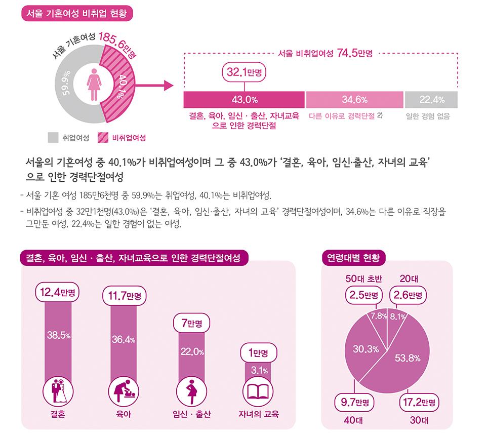 서울의 경력단절여성은 얼마나 될까?