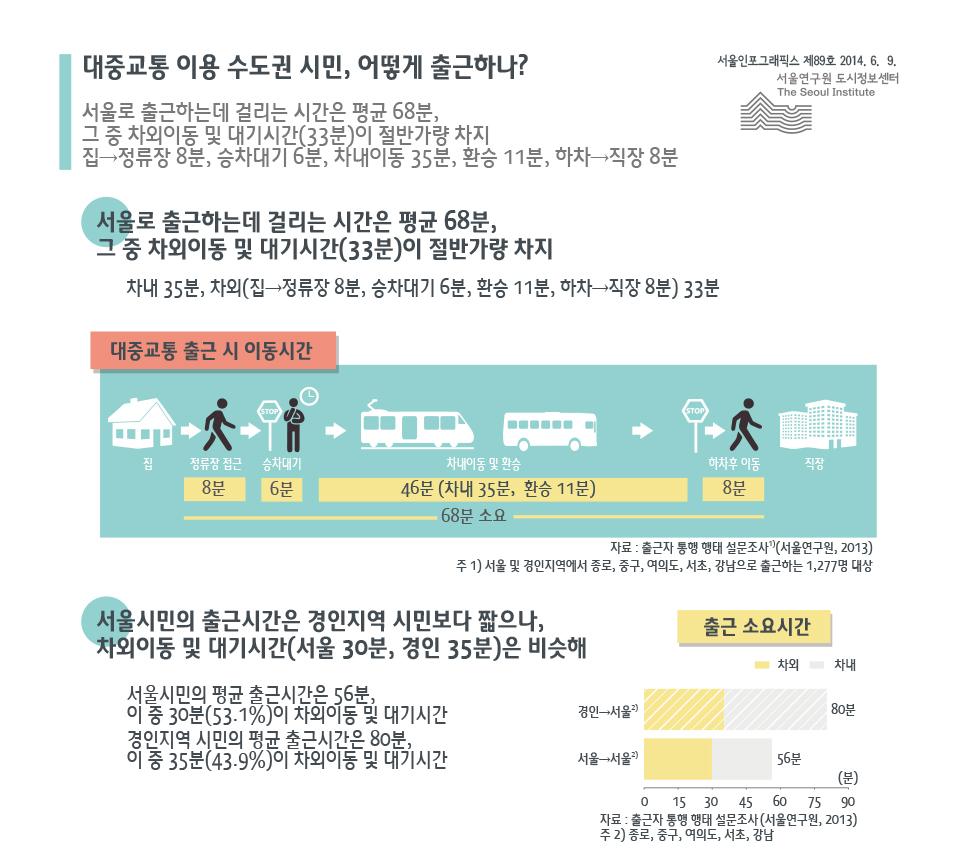 대중교통 이용 수도권 시민, 어떻게 출근하나?