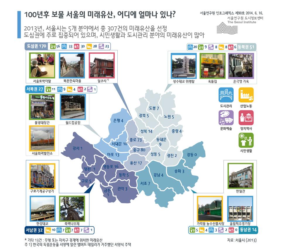 100년후 보물 서울의 미래유산, 어디에 얼마나 있나?