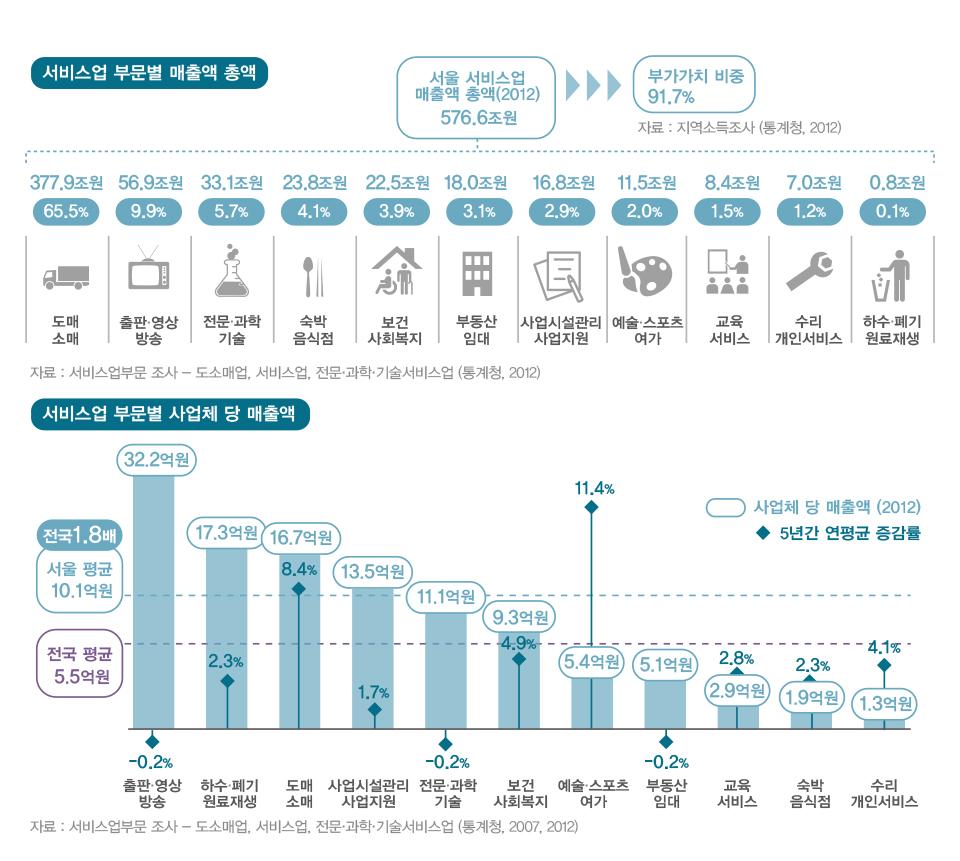 서울의 서비스업 현황은?