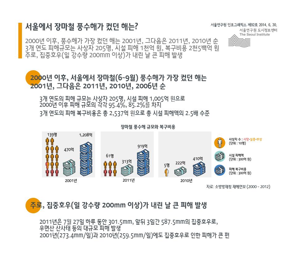 서울에서 장마철 풍수해가 컸던 해는?