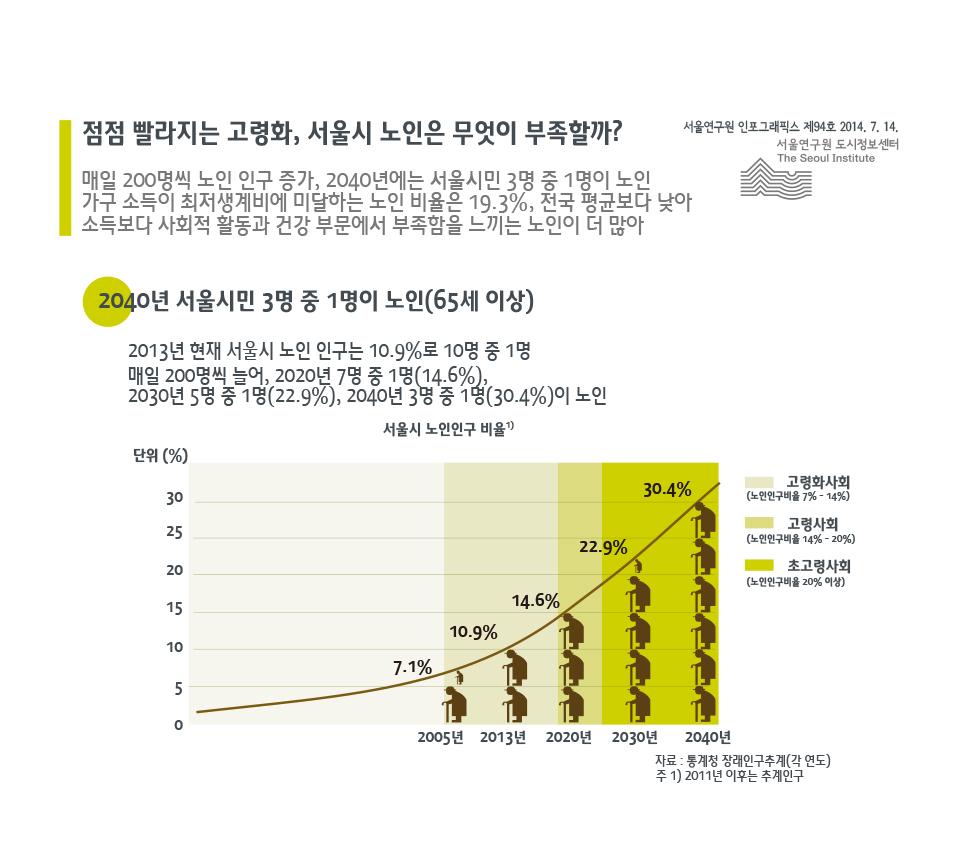 점점 빨리지는 고령화, 서울시 노인은 무엇이 부족할까?