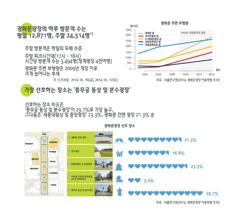 서울시민은 광화문광장을 얼마나 이용하나?